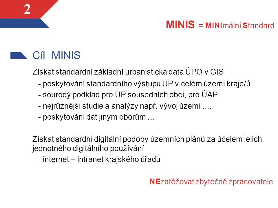 2 Cíl MINIS Získat standardní základní urbanistická data ÚPO v GIS - poskytování standardního výstupu ÚP v celém území kraje/ů - sourodý podklad pro ÚP sousedních obcí, pro ÚAP - nejrůznější studie a analýzy např.