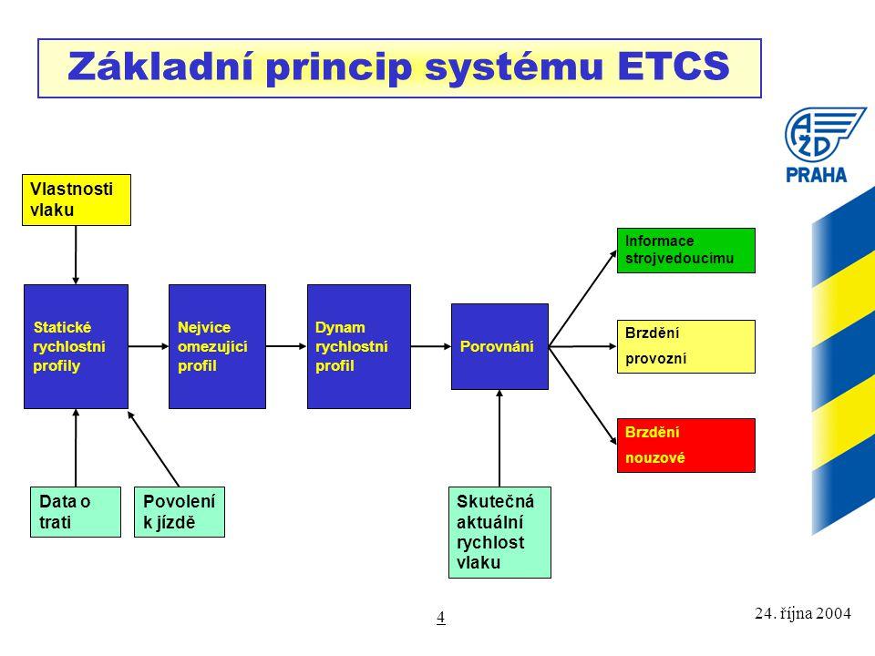 24. října 2004 4 Vlastnosti vlaku Povolení k jízdě Data o trati Skutečná aktuální rychlost vlaku Základní princip systému ETCS Informace strojvedoucím