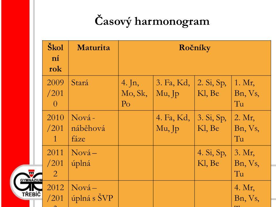 19. listopadu 201410 Časový harmonogram Škol ní rok MaturitaRočníky 2009 /201 0 Stará4.