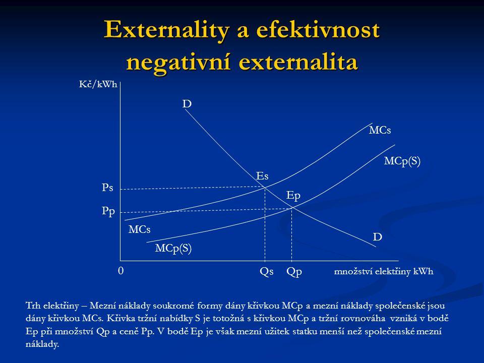 Externality a efektivnost negativní externalita Ps Kč/kWh 0 Qs množství elektřiny kWh Qp Pp D D MCs MCp(S) Es Ep Trh elektřiny – Mezní náklady soukromé formy dány křivkou MCp a mezní náklady společenské jsou dány křivkou MCs.