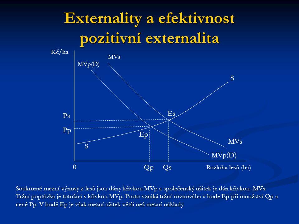 Shrnutí Negativní externalita vzniká, když někdo nehradí všechny náklady své činnosti a část těchto nákladů přenáší na jiné.