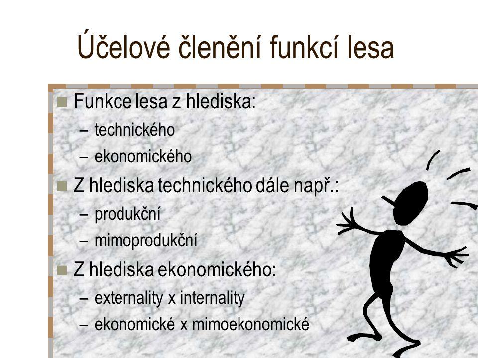 Účelové členění funkcí lesa Funkce lesa z hlediska: –technického –ekonomického Z hlediska technického dále např.: –produkční –mimoprodukční Z hlediska