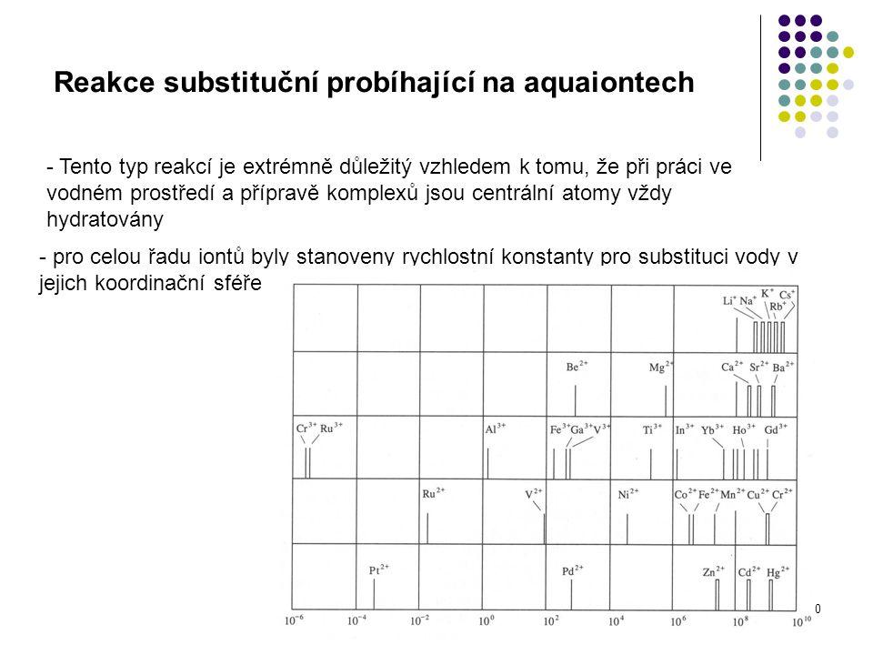 10 Reakce substituční probíhající na aquaiontech - Tento typ reakcí je extrémně důležitý vzhledem k tomu, že při práci ve vodném prostředí a přípravě komplexů jsou centrální atomy vždy hydratovány - pro celou řadu iontů byly stanoveny rychlostní konstanty pro substituci vody v jejich koordinační sféře
