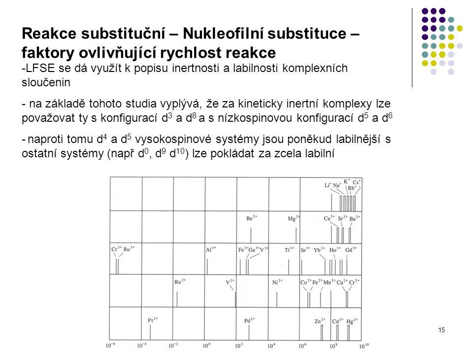15 Reakce substituční – Nukleofilní substituce – faktory ovlivňující rychlost reakce -LFSE se dá využít k popisu inertnosti a labilnosti komplexních s