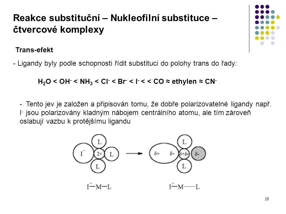 28 Reakce substituční – Nukleofilní substituce – čtvercové komplexy Trans-efekt - Ligandy byly podle schopnosti řídit substituci do polohy trans do řady: H 2 O < OH - < NH 3 < Cl - < Br - < I - < < CO ≈ ethylen ≈ CN - - Tento jev je založen a připisován tomu, že dobře polarizovatelné ligandy např.