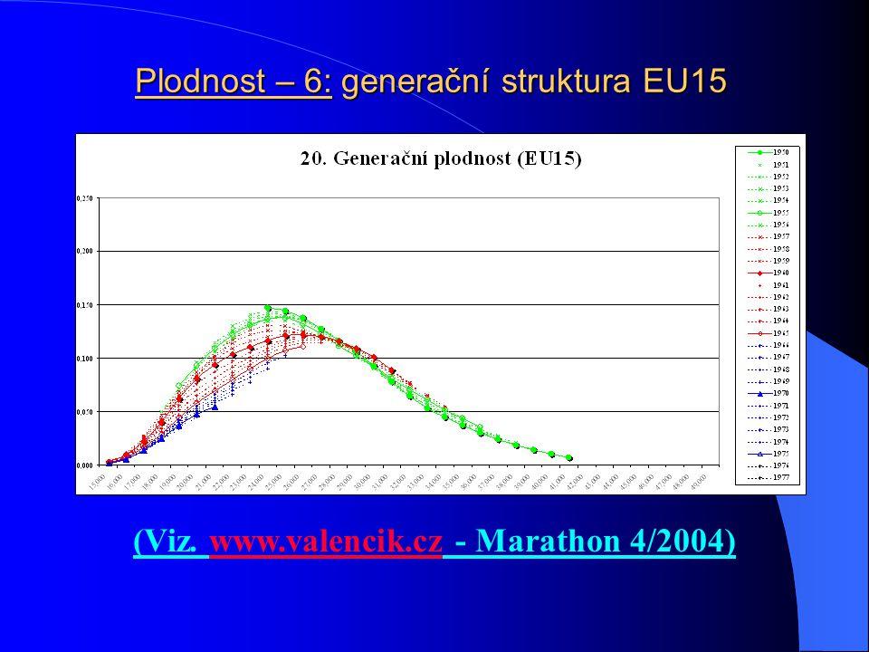 Plodnost – 5: generační struktura SR (Viz. www.valencik.cz - Marathon 4/2004)www.valencik.cz