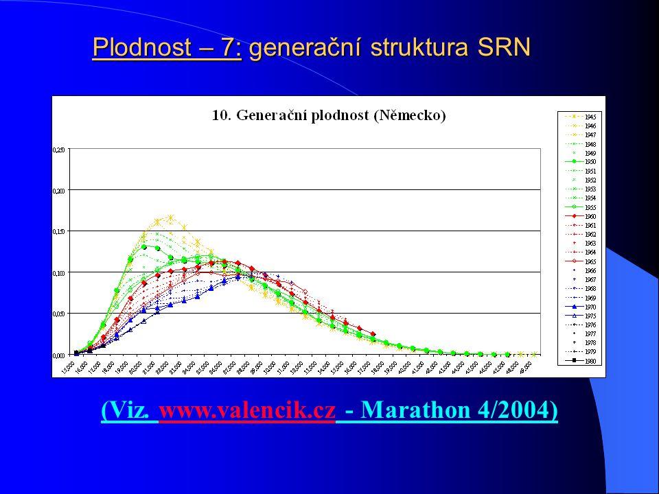 Plodnost – 6: generační struktura EU15 (Viz. www.valencik.cz - Marathon 4/2004)www.valencik.cz