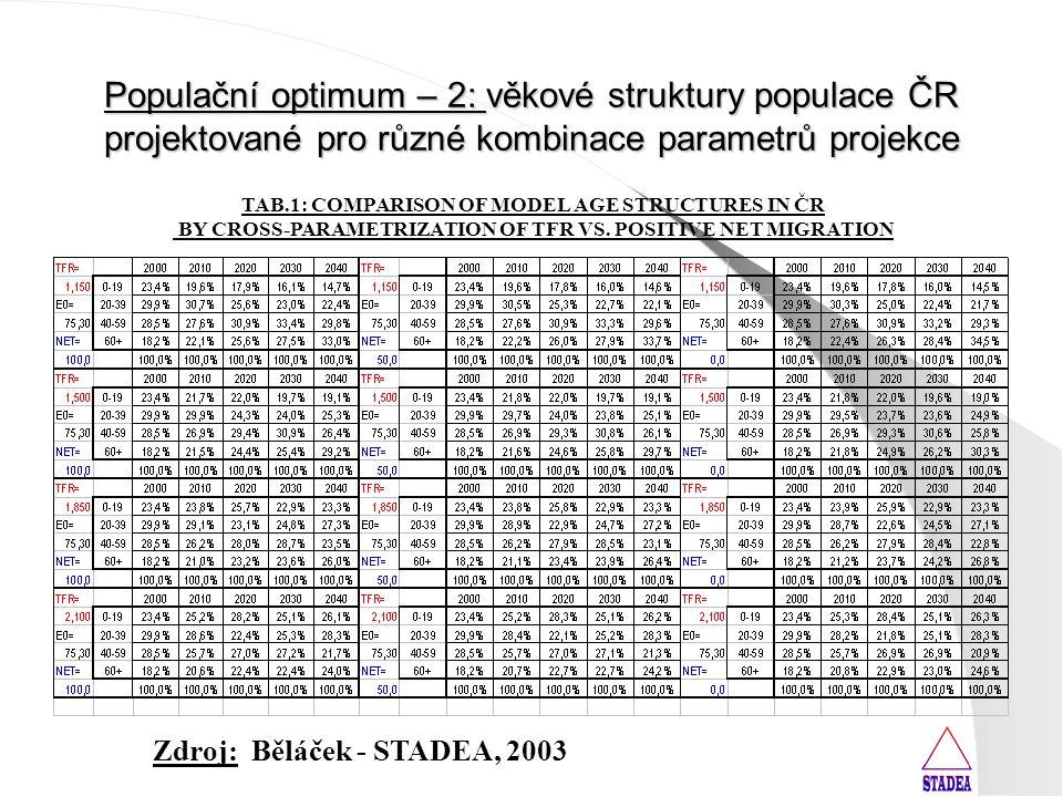 """Populační optimum – 1: """"Where Is The Road To Infinity?"""" – (odkaz na stejnojmenný, ale dosud nepublikovaný příspěvek na mezinárodní konferenci KD FIS V"""