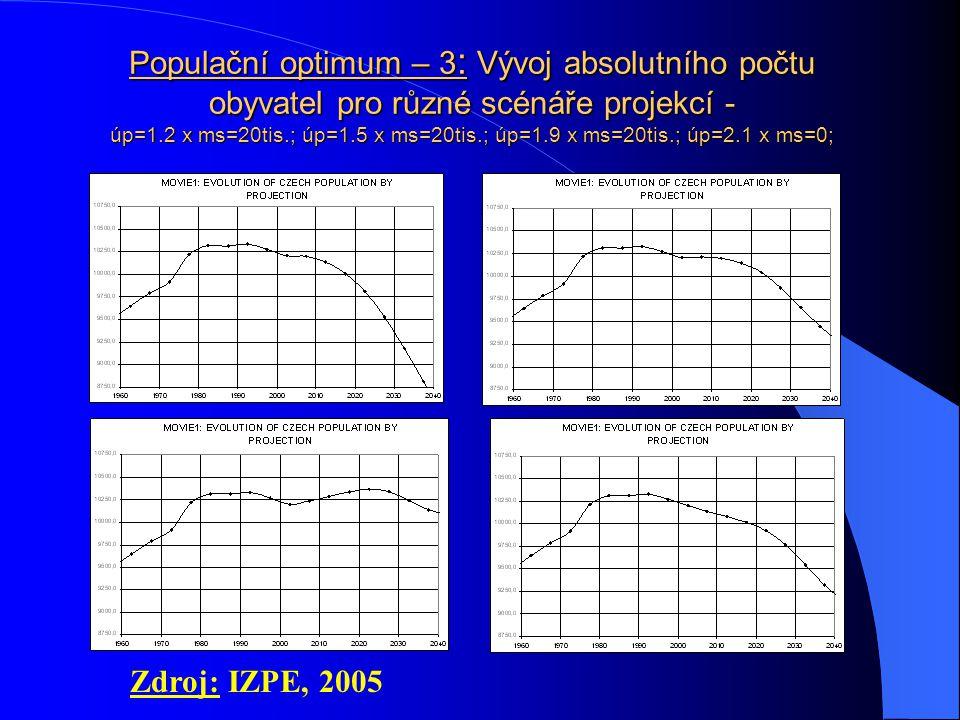Populační optimum – 2: věkové struktury populace ČR projektované pro různé kombinace parametrů projekce TAB.1: COMPARISON OF MODEL AGE STRUCTURES IN Č