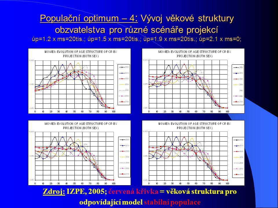 Populační optimum – 3 : Vývoj absolutního počtu obyvatel pro různé scénáře projekcí - úp=1.2 x ms=20tis.; úp=1.5 x ms=20tis.; úp=1.9 x ms=20tis.; úp=2