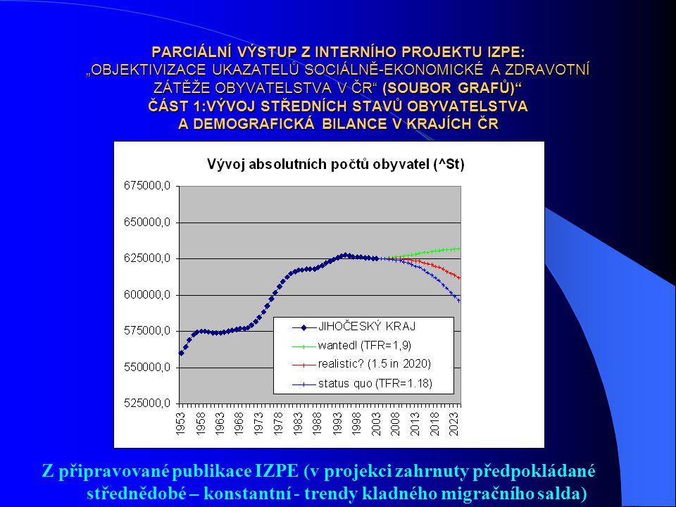 """PARCIÁLNÍ VÝSTUP Z INTERNÍHO PROJEKTU IZPE: """"OBJEKTIVIZACE UKAZATELŮ SOCIÁLNĚ-EKONOMICKÉ A ZDRAVOTNÍ ZÁTĚŽE OBYVATELSTVA V ČR"""" (SOUBOR GRAFŮ)"""" ČÁST 1:"""