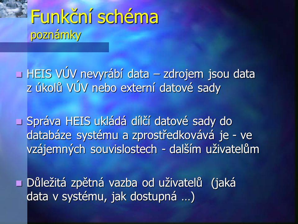 Funkční schéma poznámky HEIS VÚV nevyrábí data – zdrojem jsou data z úkolů VÚV nebo externí datové sady HEIS VÚV nevyrábí data – zdrojem jsou data z úkolů VÚV nebo externí datové sady Správa HEIS ukládá dílčí datové sady do databáze systému a zprostředkovává je - ve vzájemných souvislostech - dalším uživatelům Správa HEIS ukládá dílčí datové sady do databáze systému a zprostředkovává je - ve vzájemných souvislostech - dalším uživatelům Důležitá zpětná vazba od uživatelů (jaká data v systému, jak dostupná …) Důležitá zpětná vazba od uživatelů (jaká data v systému, jak dostupná …)