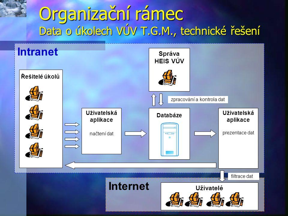 Organizační rámec Data o úkolech VÚV T.G.M., technické řešení Intranet Uživatelská aplikace načtení dat Uživatelská aplikace prezentace dat Správa HEIS VÚV Internet Řešitelé úkolů zpracování a kontrola dat Databáze Uživatelé filtrace dat