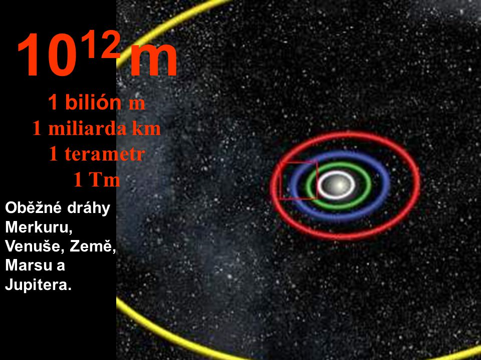10 11 m 100 milónů km Oběžné dráhy Venuše a Země.