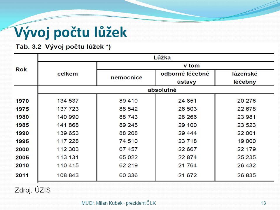 Vývoj počtu lůžek MUDr. Milan Kubek - prezident ČLK13 Zdroj: ÚZIS