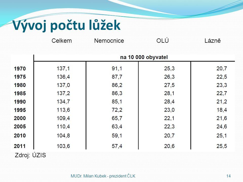 Vývoj počtu lůžek MUDr. Milan Kubek - prezident ČLK14 Zdroj: ÚZIS Celkem Nemocnice OLÚ Lázně