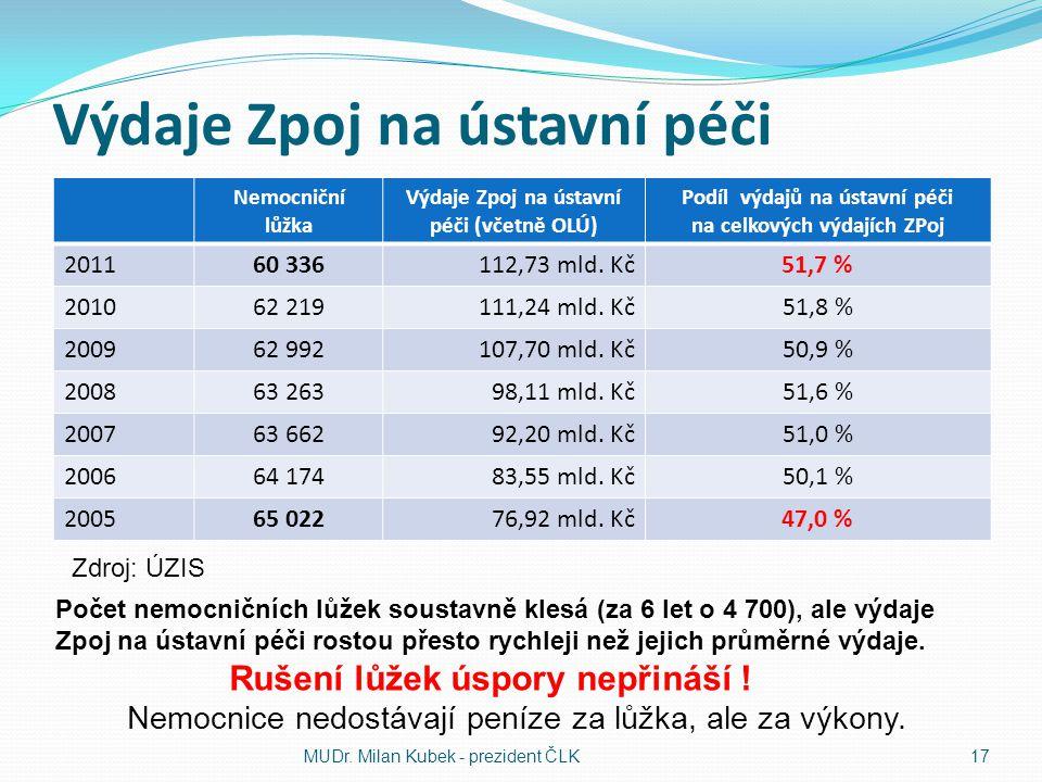 Výdaje Zpoj na ústavní péči Nemocniční lůžka Výdaje Zpoj na ústavní péči (včetně OLÚ) Podíl výdajů na ústavní péči na celkových výdajích ZPoj 201160 3
