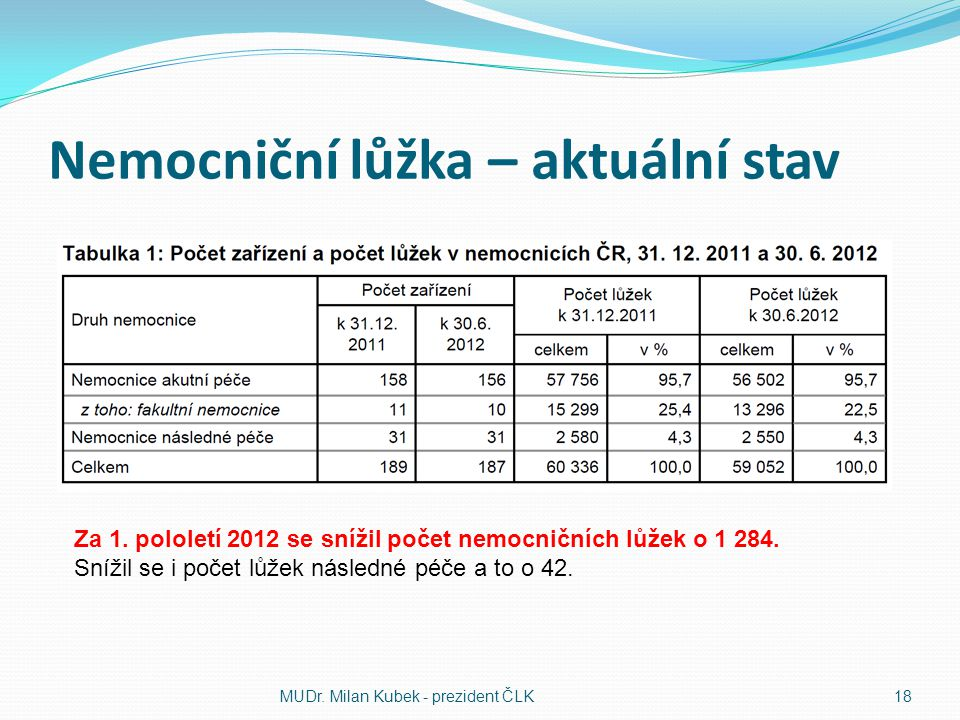 Nemocniční lůžka – aktuální stav MUDr. Milan Kubek - prezident ČLK18 Za 1. pololetí 2012 se snížil počet nemocničních lůžek o 1 284. Snížil se i počet