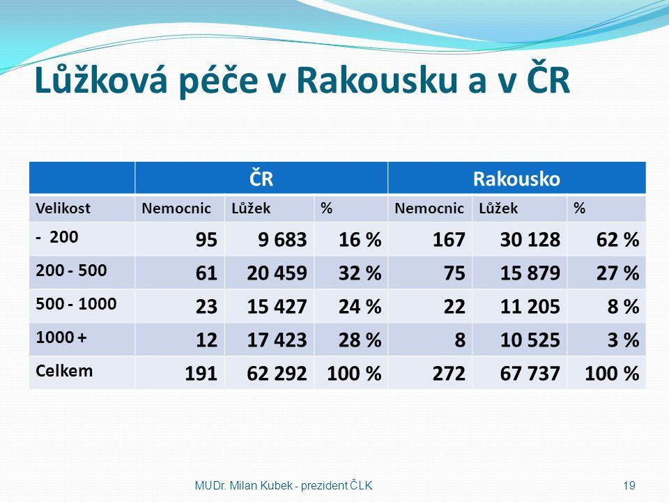 Lůžková péče v Rakousku a v ČR ČRRakousko VelikostNemocnicLůžek%NemocnicLůžek% - 200 959 68316 %16730 12862 % 200 - 500 6120 45932 %7515 87927 % 500 - 1000 2315 42724 %2211 2058 % 1000 + 1217 42328 %810 5253 % Celkem 19162 292100 %27267 737100 % MUDr.