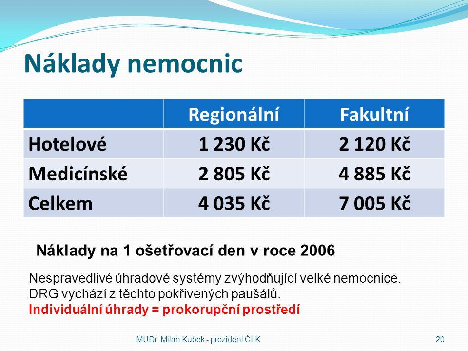 Náklady nemocnic RegionálníFakultní Hotelové1 230 Kč2 120 Kč Medicínské2 805 Kč4 885 Kč Celkem4 035 Kč7 005 Kč MUDr. Milan Kubek - prezident ČLK20 Nák