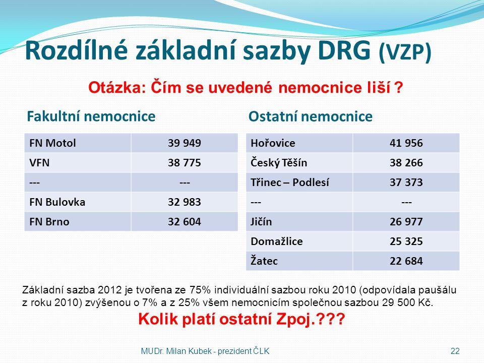 Rozdílné základní sazby DRG (VZP) Fakultní nemocnice Ostatní nemocnice FN Motol39 949 VFN38 775 --- FN Bulovka32 983 FN Brno32 604 Hořovice41 956 Česk