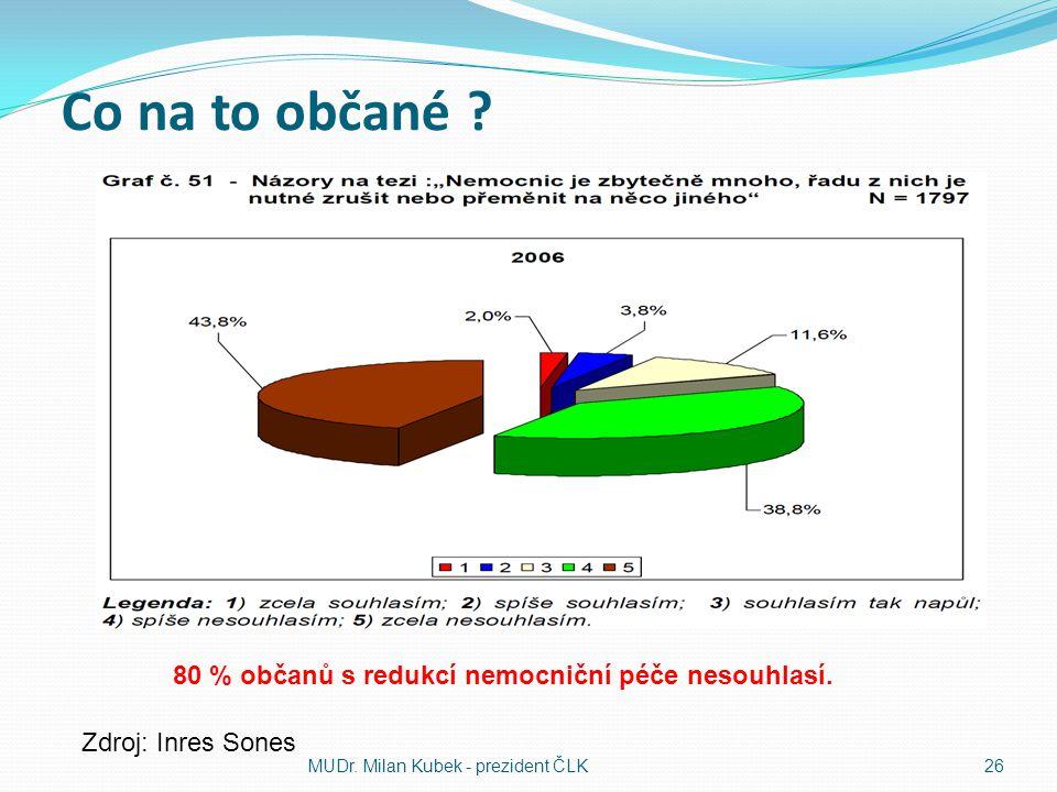 Co na to občané ? MUDr. Milan Kubek - prezident ČLK26 Zdroj: Inres Sones 80 % občanů s redukcí nemocniční péče nesouhlasí.