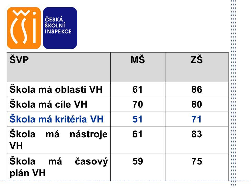 Česká školní inspekce ŠVPMŠZŠ Škola má oblasti VH6186 Škola má cíle VH7080 Škola má kritéria VH5171 Škola má nástroje VH 6183 Škola má časový plán VH