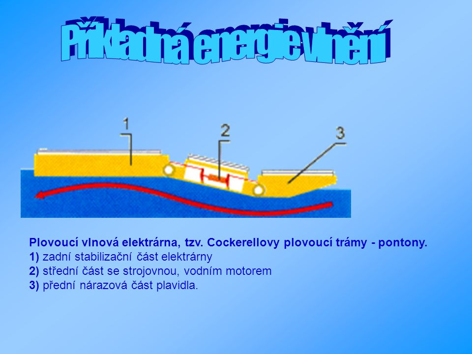 Plovoucí vlnová elektrárna, tzv. Cockerellovy plovoucí trámy - pontony. 1) zadní stabilizační část elektrárny 2) střední část se strojovnou, vodním mo