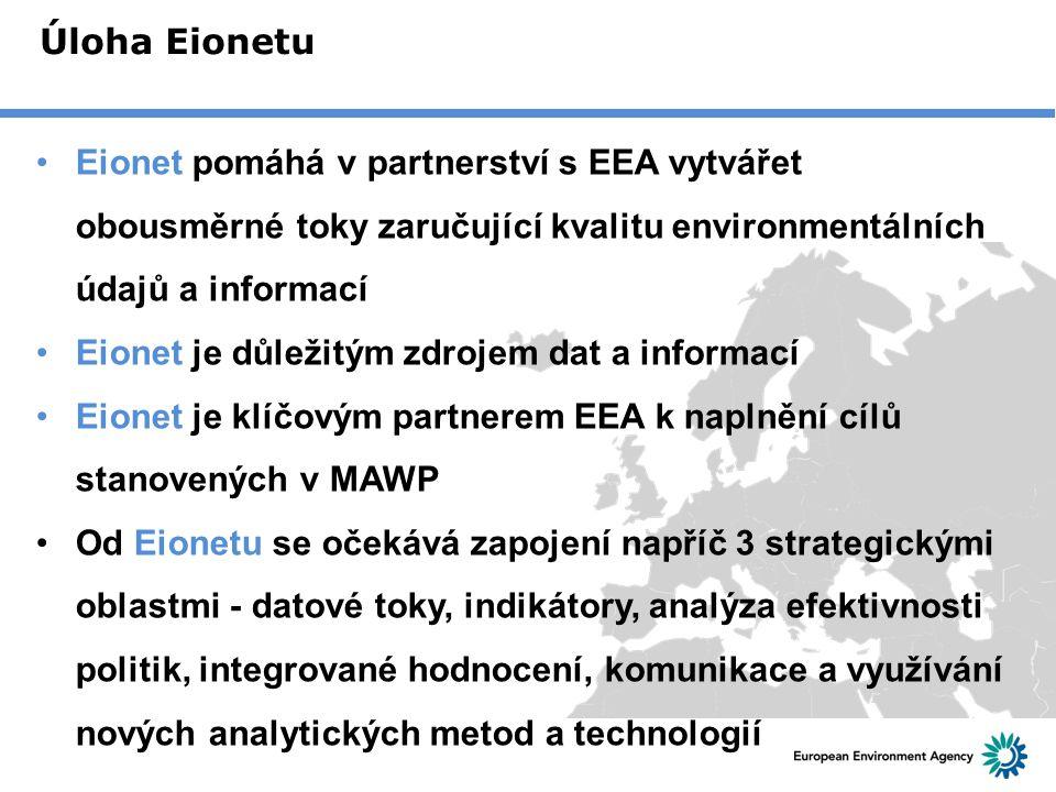 Úloha Eionetu Eionet pomáhá v partnerství s EEA vytvářet obousměrné toky zaručující kvalitu environmentálních údajů a informací Eionet je důležitým zd