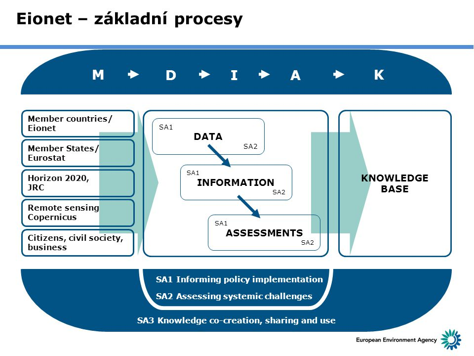 Eionet – základní procesy SA1 Informing policy implementation Member countries/ Eionet Member States/ Eurostat Horizon 2020, JRC Remote sensing Copern
