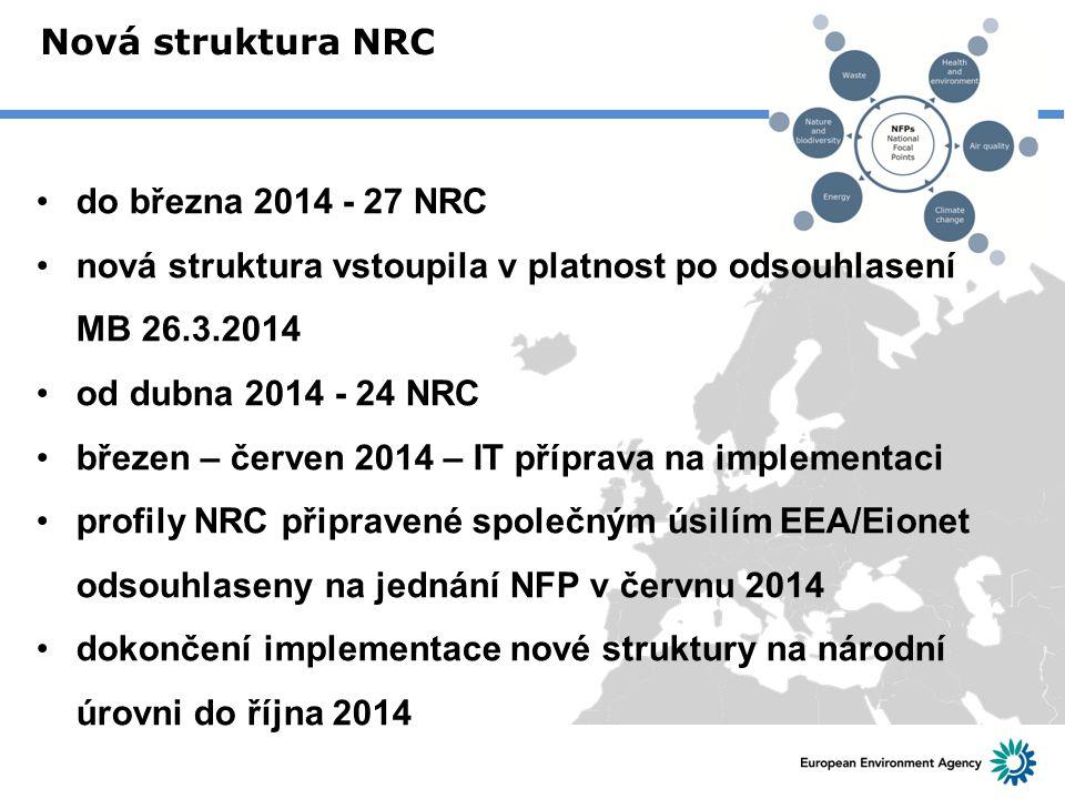 Nová struktura NRC do března 2014 - 27 NRC nová struktura vstoupila v platnost po odsouhlasení MB 26.3.2014 od dubna 2014 - 24 NRC březen – červen 201