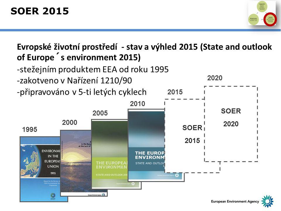 SOER 2015 19952000200520102015 SOER 2015 2020 SOER 2020 Evropské životní prostředí - stav a výhled 2015 (State and outlook of Europe´s environment 201