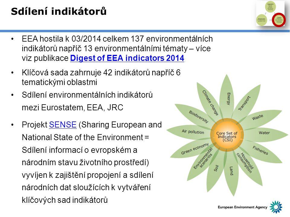 Sdílení indikátorů EEA hostila k 03/2014 celkem 137 environmentálních indikátorů napříč 13 environmentálními tématy – více viz publikace Digest of EEA