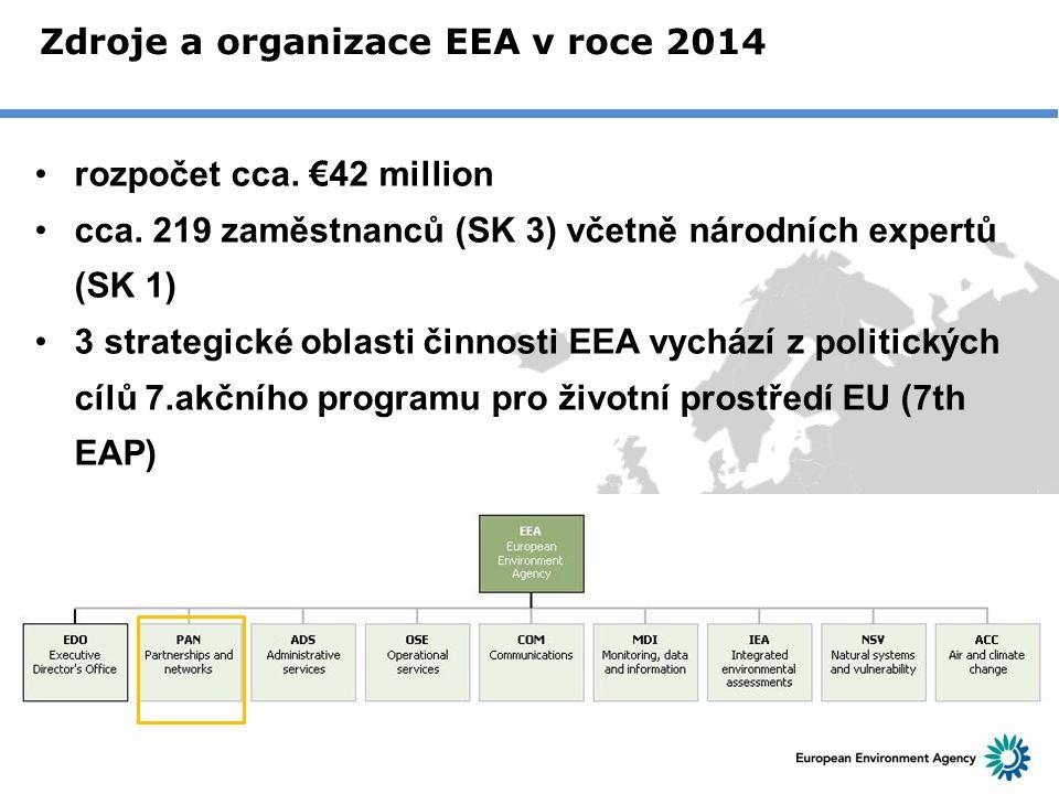 Zdroje a organizace EEA v roce 2014 rozpočet cca. €42 million cca. 219 zaměstnanců (SK 3) včetně národních expertů (SK 1) 3 strategické oblasti činnos
