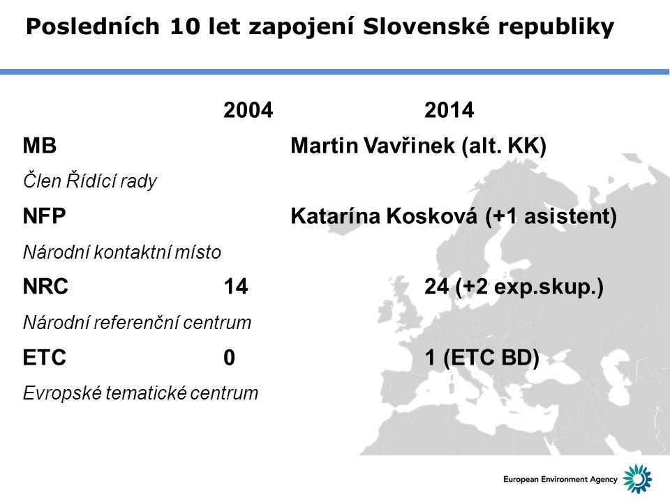 Posledních 10 let zapojení Slovenské republiky 20042014 MBMartin Vavřinek (alt. KK) Člen Řídící rady NFP Katarína Kosková (+1 asistent) Národní kontak