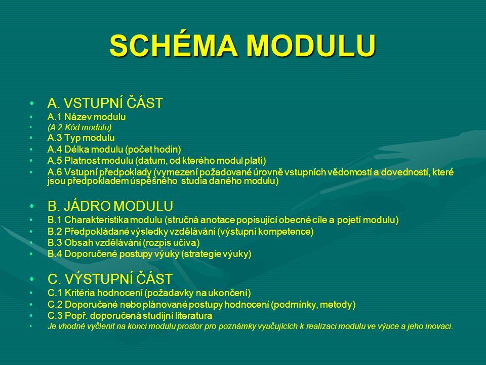 SCHÉMA MODULU A.
