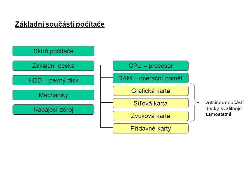 Základní součásti počítače Skříň počítače Základní deska Napájecí zdroj Grafická karta Zvuková karta Síťová karta HDD – pevný disk RAM – operační pamě
