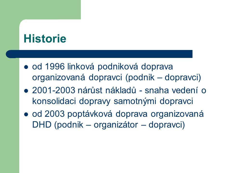 Historie od 1996 linková podniková doprava organizovaná dopravci (podnik – dopravci) 2001-2003 nárůst nákladů - snaha vedení o konsolidaci dopravy sam