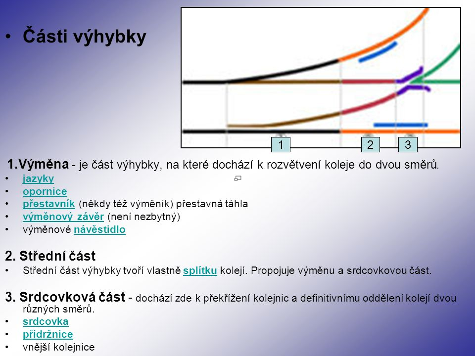 Části výhybky 1.Výměna - je část výhybky, na které dochází k rozvětvení koleje do dvou směrů. jazyky opornice přestavník (někdy též výměník) přestavná