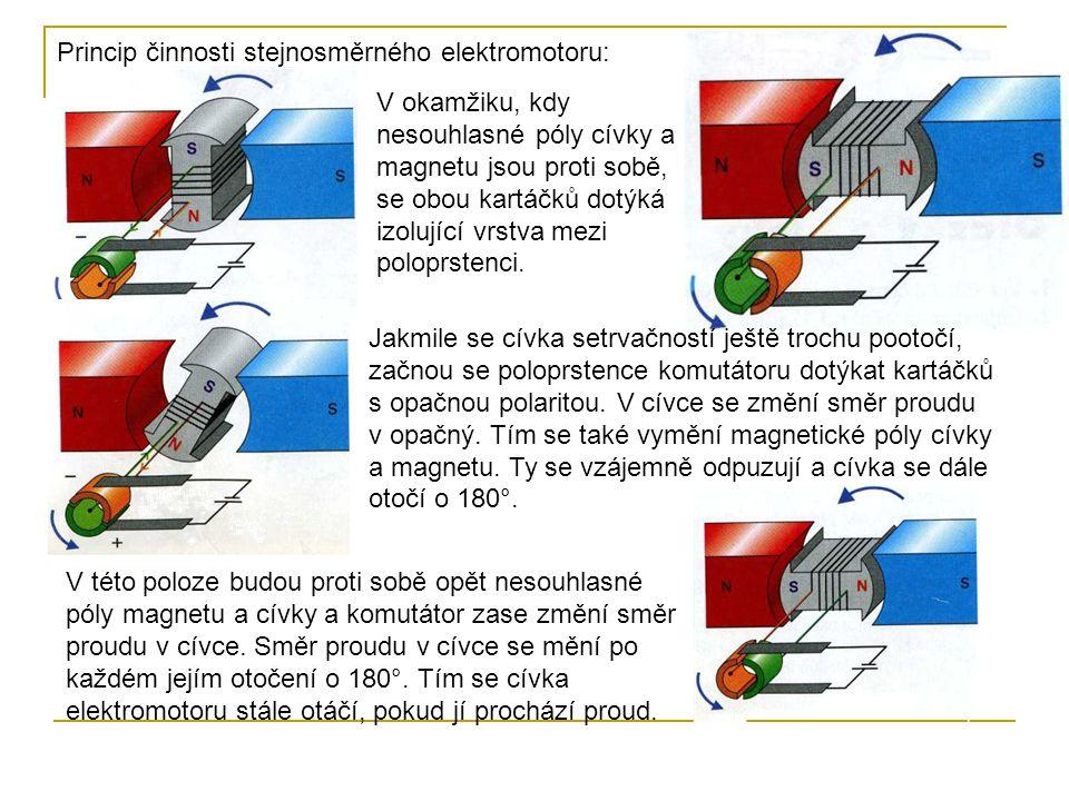 Princip činnosti stejnosměrného elektromotoru: V okamžiku, kdy nesouhlasné póly cívky a magnetu jsou proti sobě, se obou kartáčků dotýká izolující vrs