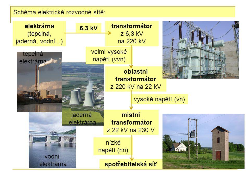 Schéma elektrické rozvodné sítě: elektrárna (tepelná, jaderná, vodní...) 6,3 kV transformátor z 6,3 kV na 220 kV oblastní transformátor z 220 kV na 22