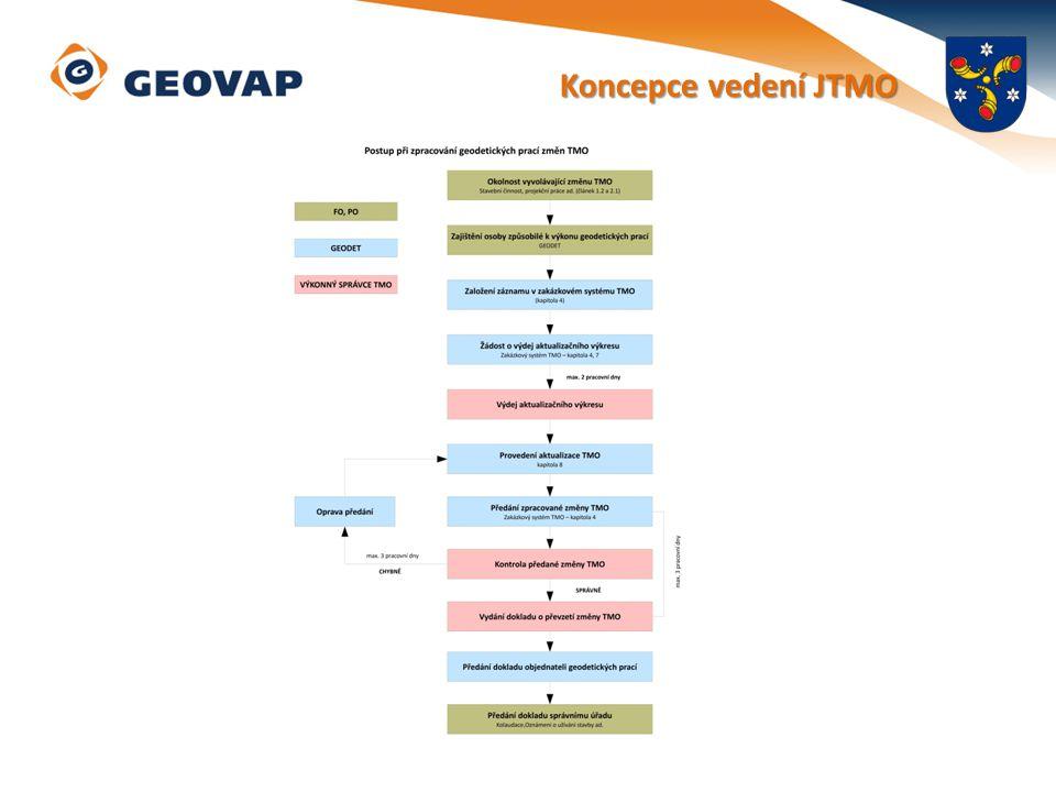Aktualizace ÚMPS Provádí pouze geodet – ověření ÚOZI Uvedení části ÚMPS v poskytnutém aktualizačním výkrese do souladu se stavem v terénu Doměření nových prvků JTMO Odmazání neexistujících prvků Napojení stávajících a nových prvků (topologie) Zaměření identických bodů – povinné (důvod k reklamaci) Topologické kontroly Postupy práce s poskytnutým výkresem – viz provozní dokumentace Technická zpráva – vzorová znění – viz provozní dokumentace Provozní dokumentace JTMO