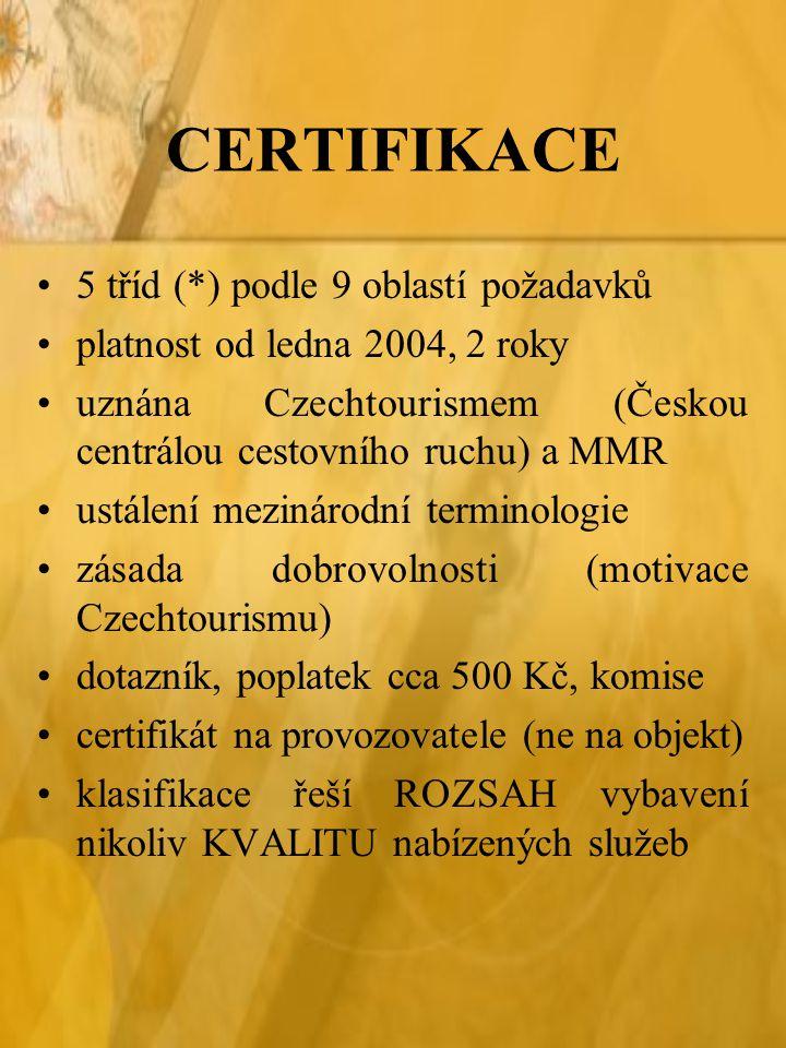 CERTIFIKACE 5 tříd (*) podle 9 oblastí požadavků platnost od ledna 2004, 2 roky uznána Czechtourismem (Českou centrálou cestovního ruchu) a MMR ustálení mezinárodní terminologie zásada dobrovolnosti (motivace Czechtourismu) dotazník, poplatek cca 500 Kč, komise certifikát na provozovatele (ne na objekt) klasifikace řeší ROZSAH vybavení nikoliv KVALITU nabízených služeb