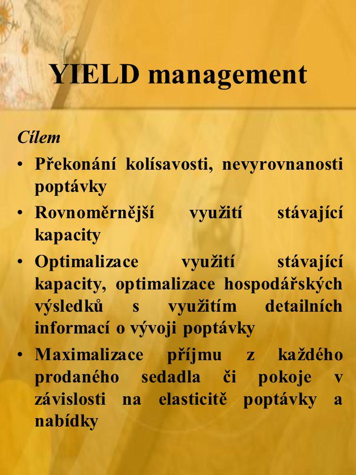 YIELD management Cílem Překonání kolísavosti, nevyrovnanosti poptávky Rovnoměrnější využití stávající kapacity Optimalizace využití stávající kapacity