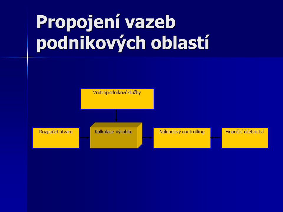 Propojení vazeb podnikových oblastí Rozpočet útvaru Kalkulace výrobku Nákladový controllingFinanční účetnictví Vnitropodnikové služby