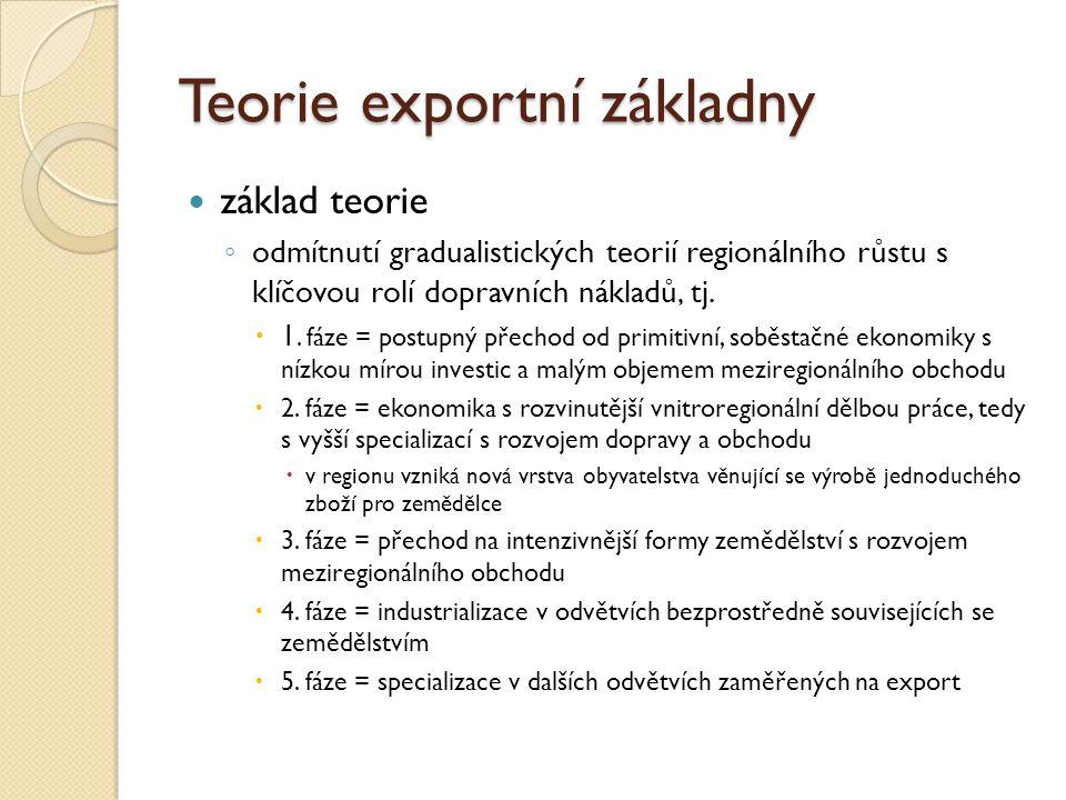 Teorie exportní základny North (1955) klíčová role v rozvoji jednotlivých oblastí v USA (ČR?) ◦ poptávka na světových trzích po zboží, které bylo možno v regionu produkovat = role exportu  dřevo, pšenice, kožešiny a ….