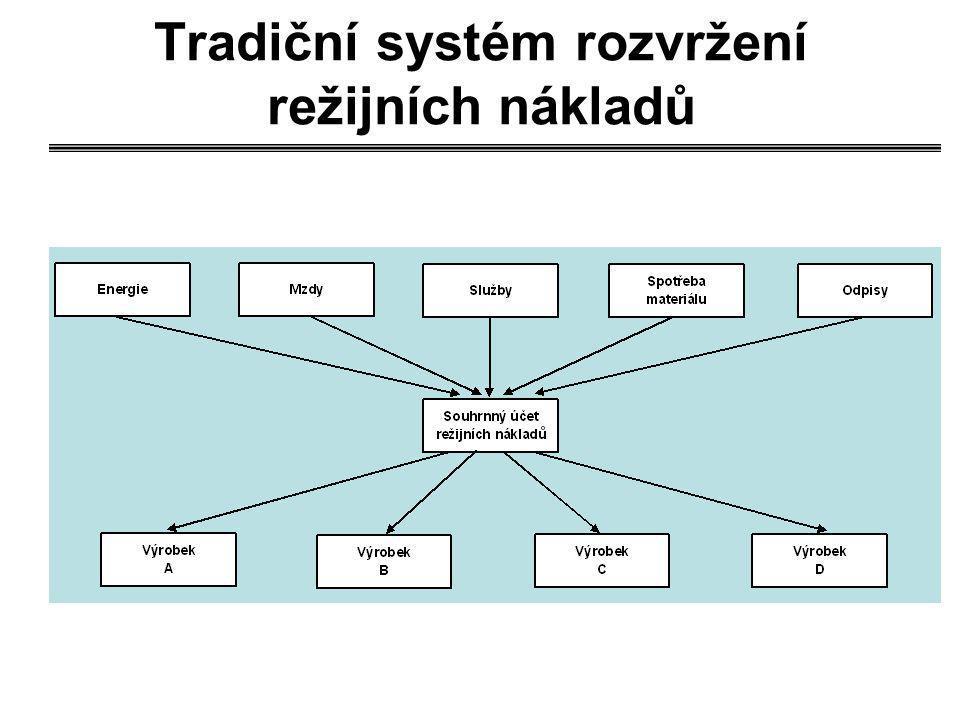 Tradiční systém rozvržení režijních nákladů