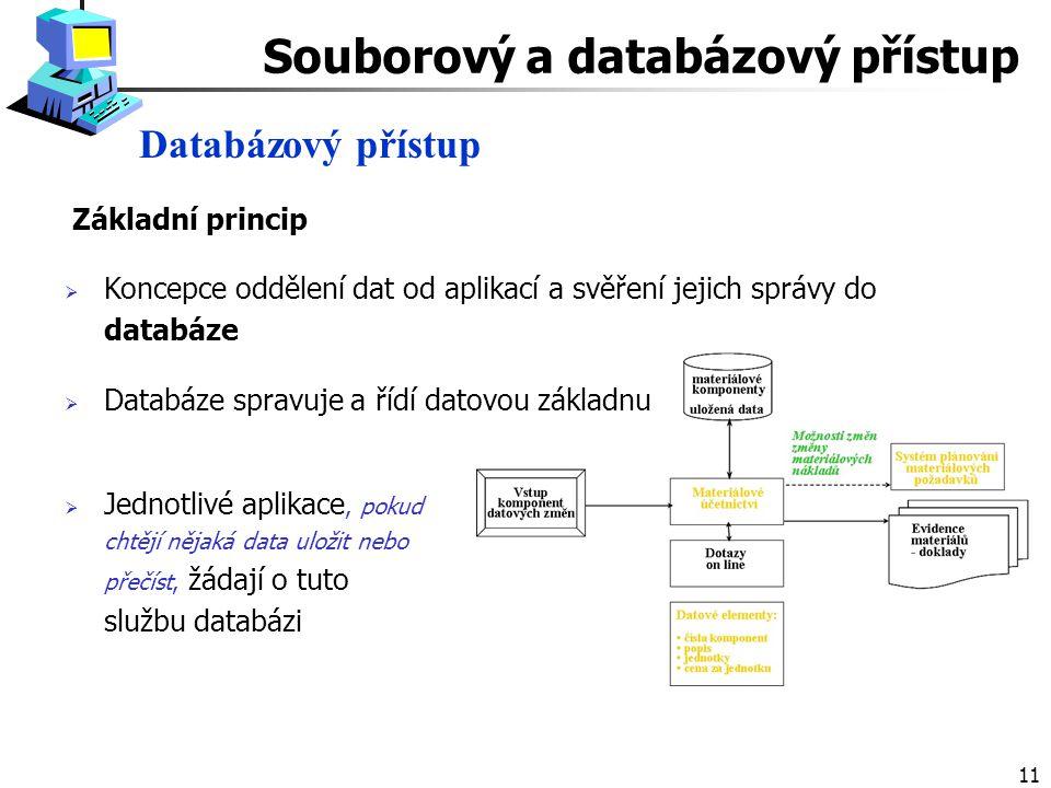 11  Koncepce oddělení dat od aplikací a svěření jejich správy do databáze  Databáze spravuje a řídí datovou základnu Databázový přístup Souborový a databázový přístup  Jednotlivé aplikace, pokud chtějí nějaká data uložit nebo přečíst, žádají o tuto službu databázi Základní princip