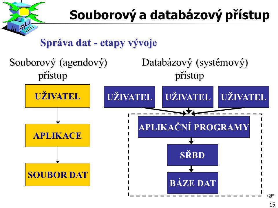 15 F Správa dat - etapy vývoje Souborový (agendový) přístup Databázový (systémový) přístup UŽIVATEL SOUBOR DAT APLIKACE UŽIVATEL APLIKAČNÍ PROGRAMY SŘBD BÁZE DAT Souborový a databázový přístup