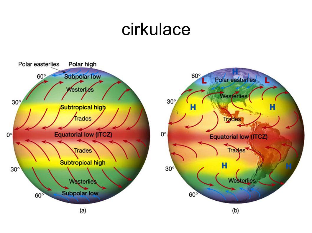 cirkulace
